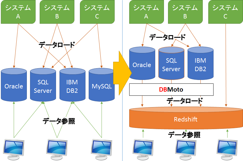 Amazon Redshiftに対してOracle、AS/400、SQL Server、MySQLなどからデータをリアルタイムにレプリケーション[DBMoto]