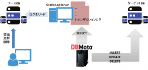 Oracle Log Serverの処理