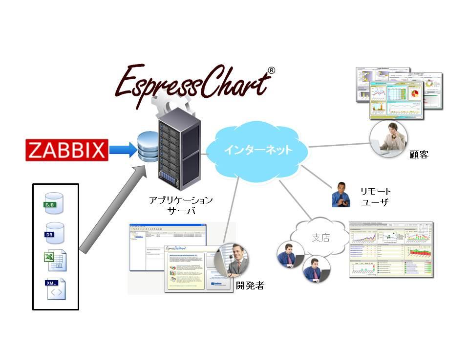 EC+Zabbix