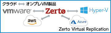 Zerto Virtual Replication