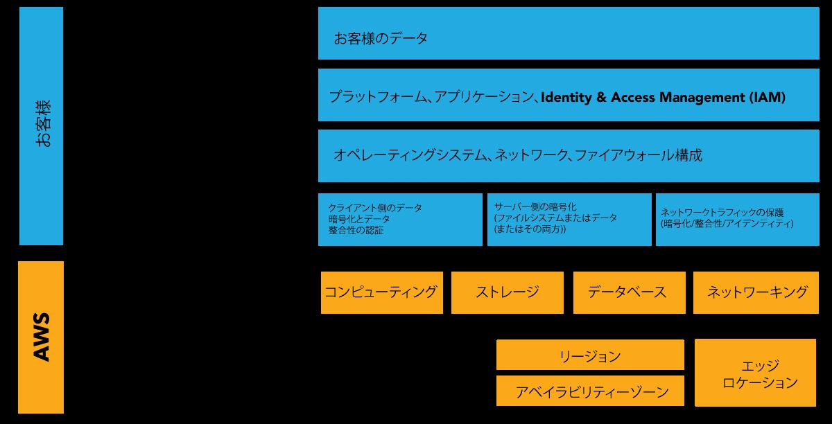 AWS環境でのバックアップ/リカバリ/災害対策