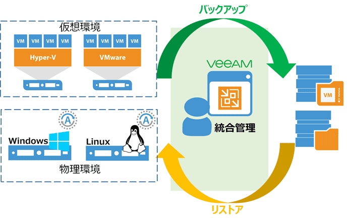 Veeam Agent for Microsoft Windows/Linux