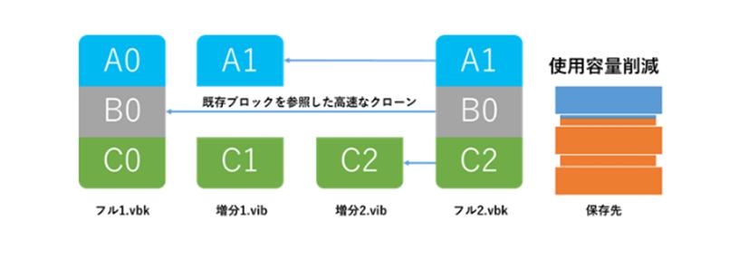 ReFS、XFSとの統合による高速な合成処理