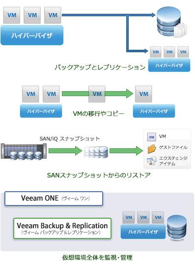 仮想化スタートパック   小中規模向けの仮想化構成例   Veeam